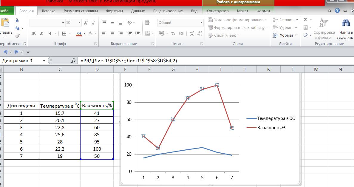 Форматирования графика в Excel