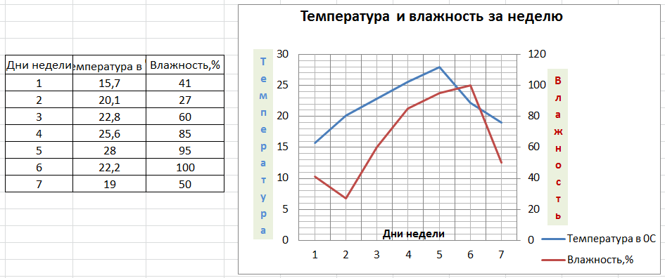 Как форматировать график в Excel