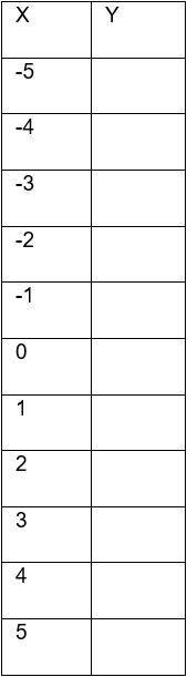Как построить график в Excel - Ось