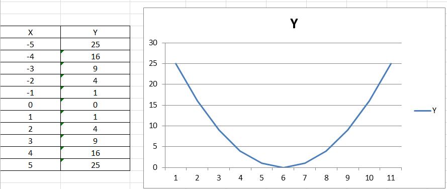 График в программе Эксель - Парабола