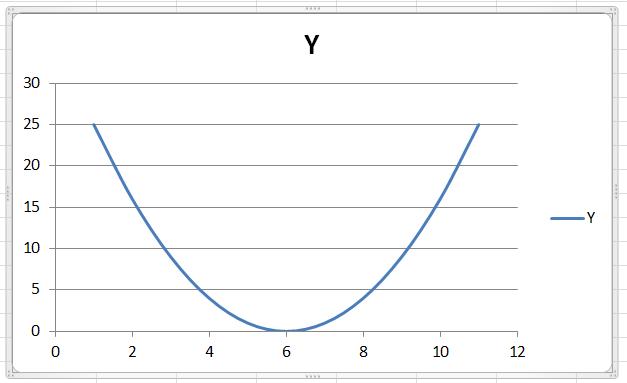 Парабола в Excel