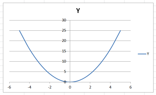 Как сделать Параболу в Excel