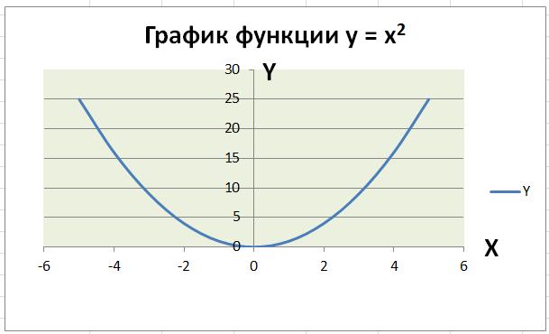 Как построить график простой фнукции в Экселе