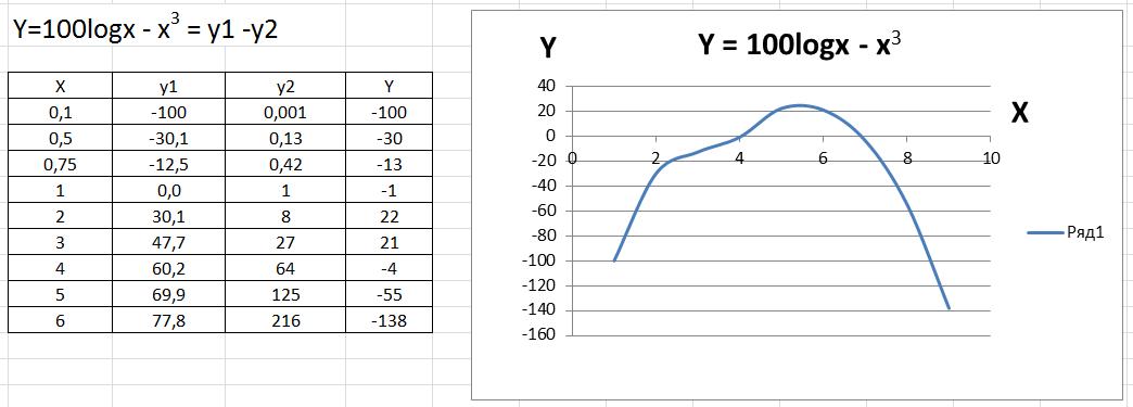 Как построить график сложной фнукции в Экселе