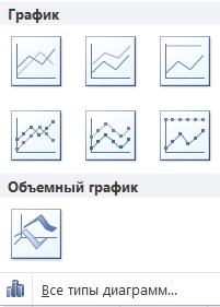 Виды графиков в Excel