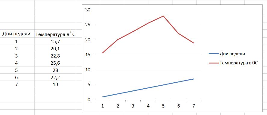 Как построить график в программе Эксель