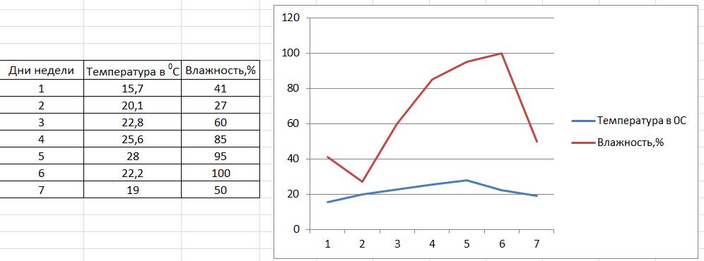 Как построить график в экселе